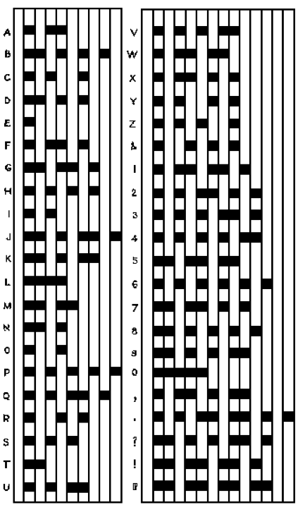 "/></p> <p>From the Cyclopedia of Applied Electricity, 1911:</p> <p>""the entire scheme of the Morse Code, with its dots, spaces and dashes, their combinations and their relative time values computed according to the unit of time–the dot–and the letters, figures and characters they represent, is shown graphically in the accompanying chart.""</p> <p>There would be a series of conceptual steps from <em>the dot</em> as a fundamental unit of time in telegraphy to <em>the bit</em> as a fundamental unit of communication in Claude Shannon's <em>Mathematical Theory of Communication</em>, but the path was already taking shape in the 1910s.  Already, communication was understood in terms of a binary on/off operation.  What was true for telegraphy in this diagram would, 40 years later, be taken as true for that quintessential 20th century entity, ""information.""</p> 	</div><!-- .entry-content -->  	<footer class="